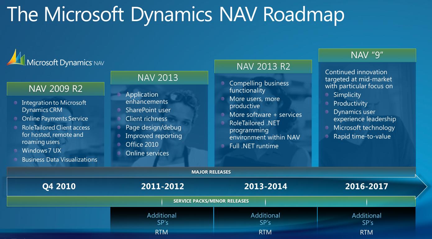 RoadMap de Microsoft Dynamics NAV