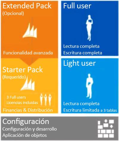 configuración de Microsoft Dynamics NAV Navision 2013