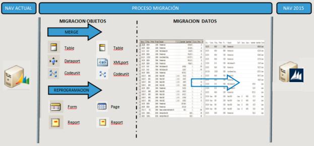 metodologia proyecto de migracion nav