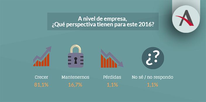 El 56% de empresas españolas ya usa CRM y un 29% pronto lo hará 3