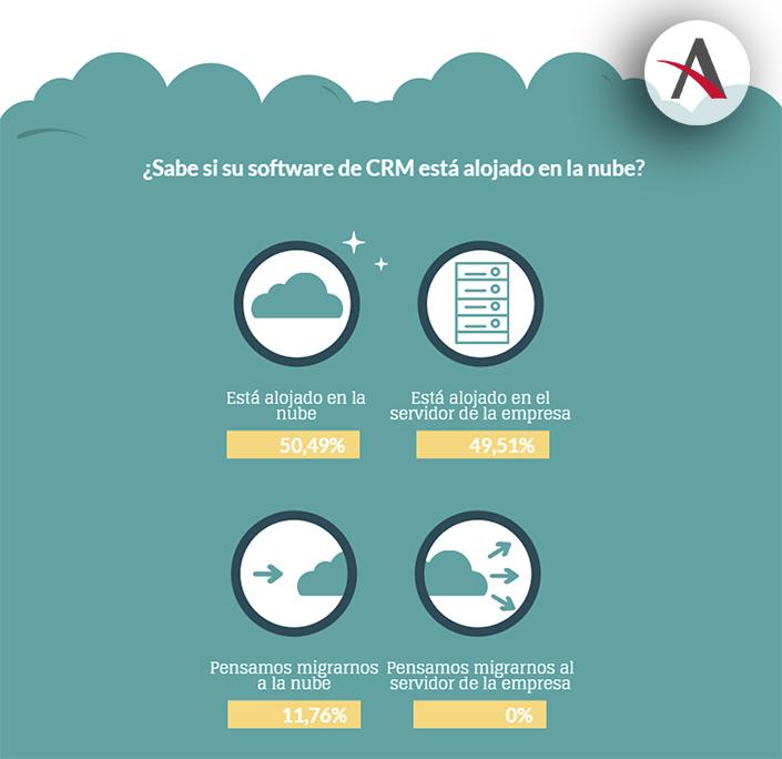 El 56% de empresas españolas ya usa CRM y un 29% pronto lo hará 2