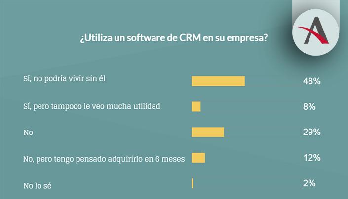 El 56% de empresas españolas ya usa CRM y un 29% pronto lo hará 1