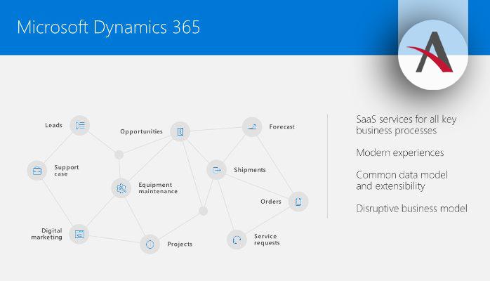 Dynamics 365: la transformación digital de Microsoft para las empresas