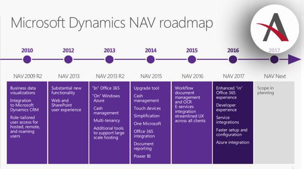 Dynamics NAV 2017: Novedades destacadas