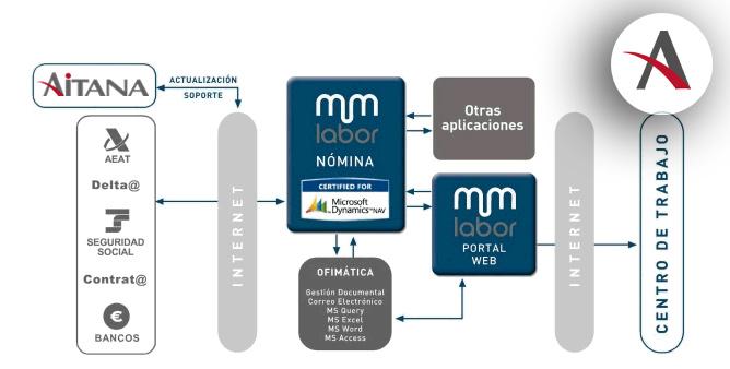 Labor y Mentor, una solución de Nóminas y RRHH para tu empresa