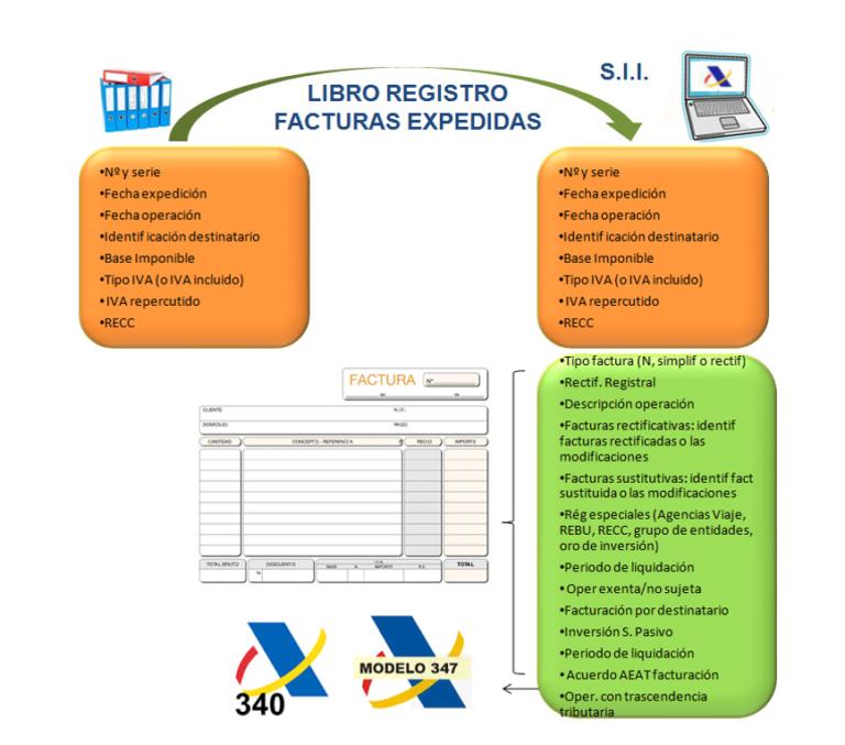 El SII: modelos oficiales, situación actual, versiones soportadas y no soportadas