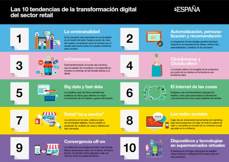 Las 10 tendencias de la transformación digital del sector retail