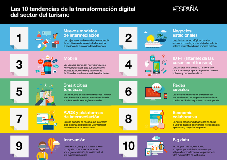 Las 10 tendencias de la transformación digital del sector turístico