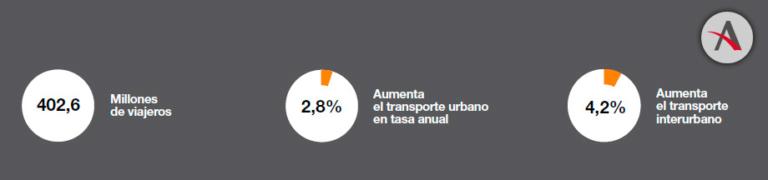 La transformación digital de los sectores del transporte y la logística