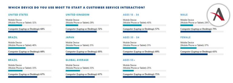 Estado actual del Servicio de Atención al Cliente en el mundo