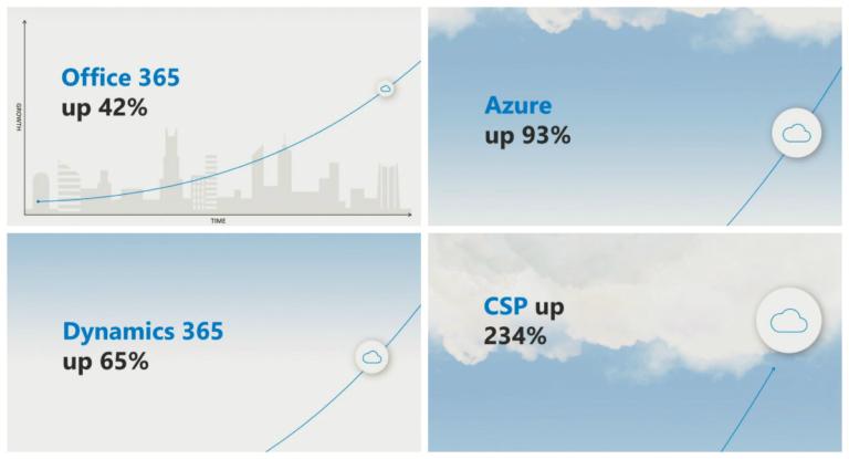 Microsoft Inspire Día 1 · El negocio de Microsoft sigue imparable