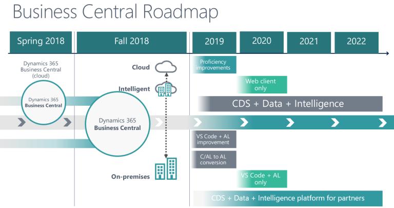 Actualizar Dynamics NAV a Dynamics Business Central - Roadmap