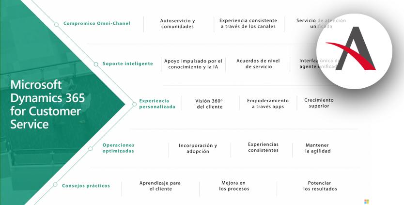 Novedades Dynamics 365 Customer Service