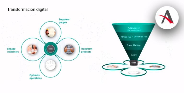 Transformación digital con Dynamics 365 Business Central