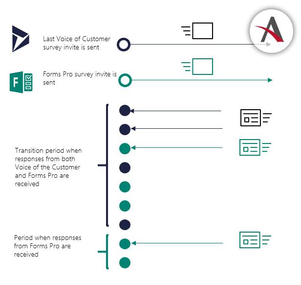 Microsoft Forms Pro, la nueva herramienta para hacer encuestas