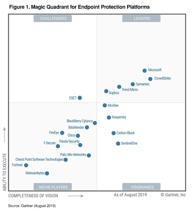 Gartner-EPP-MQ-Microsoft