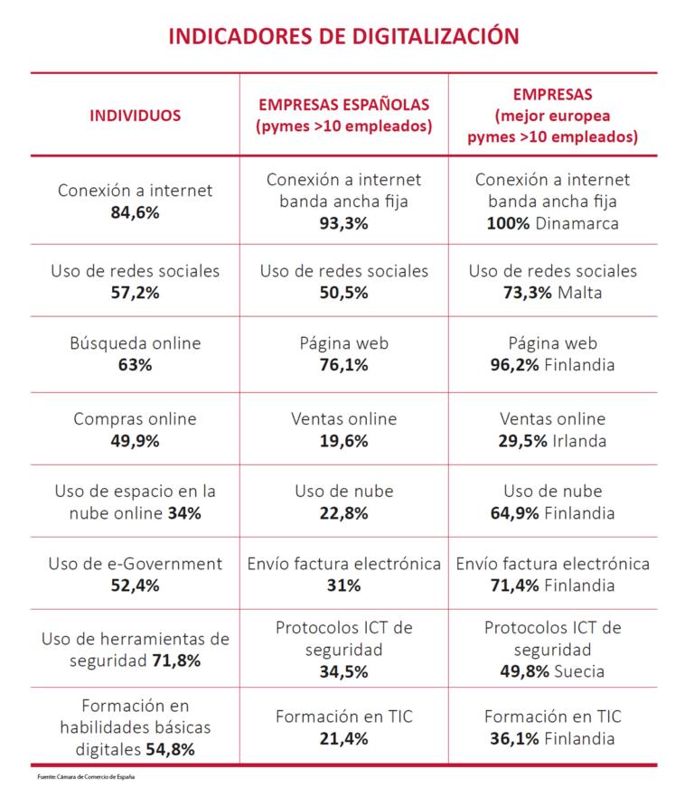 indicadores-digitalizacion-pyme