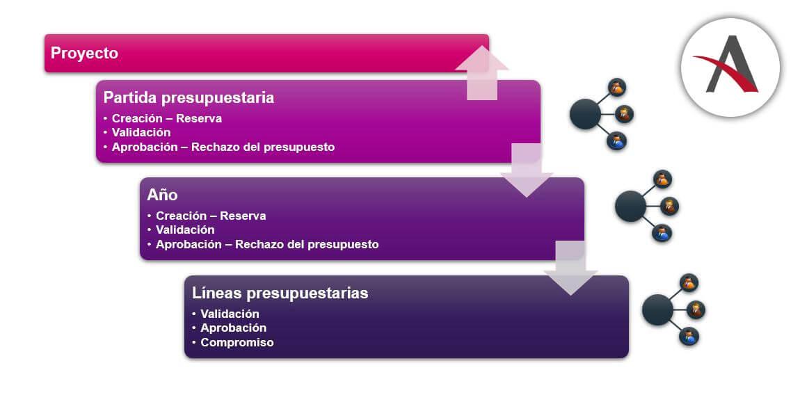 funcionaliades-presupuestos-operativos-Sage-X3