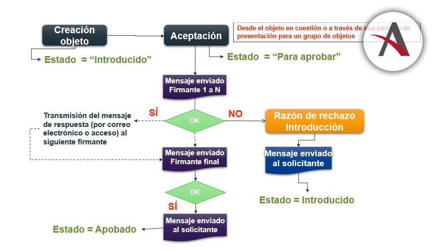 proceso-aprobacion-presupuestos-operativos-Sage-X3