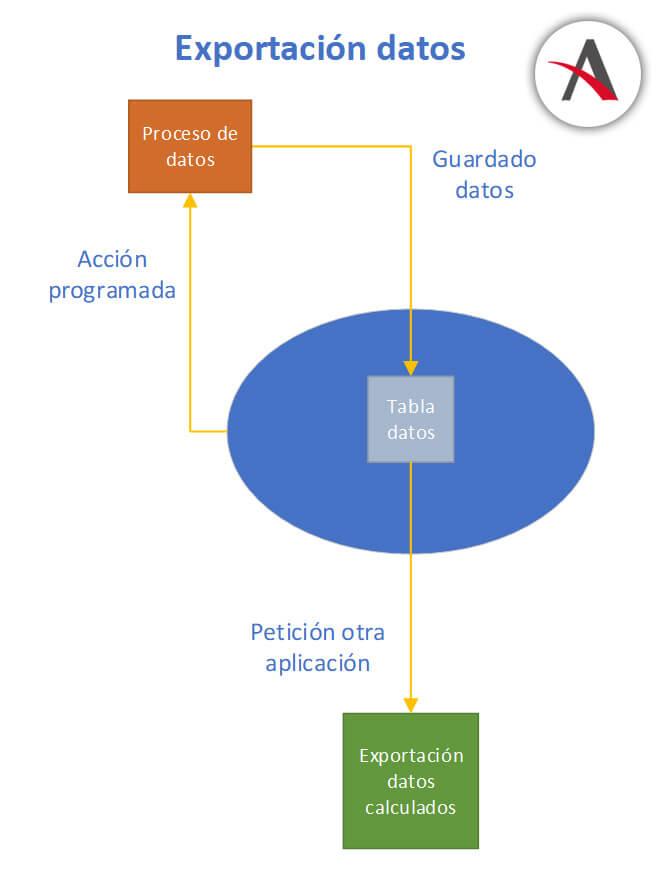 esquema-funcionamiento-expotar-datos