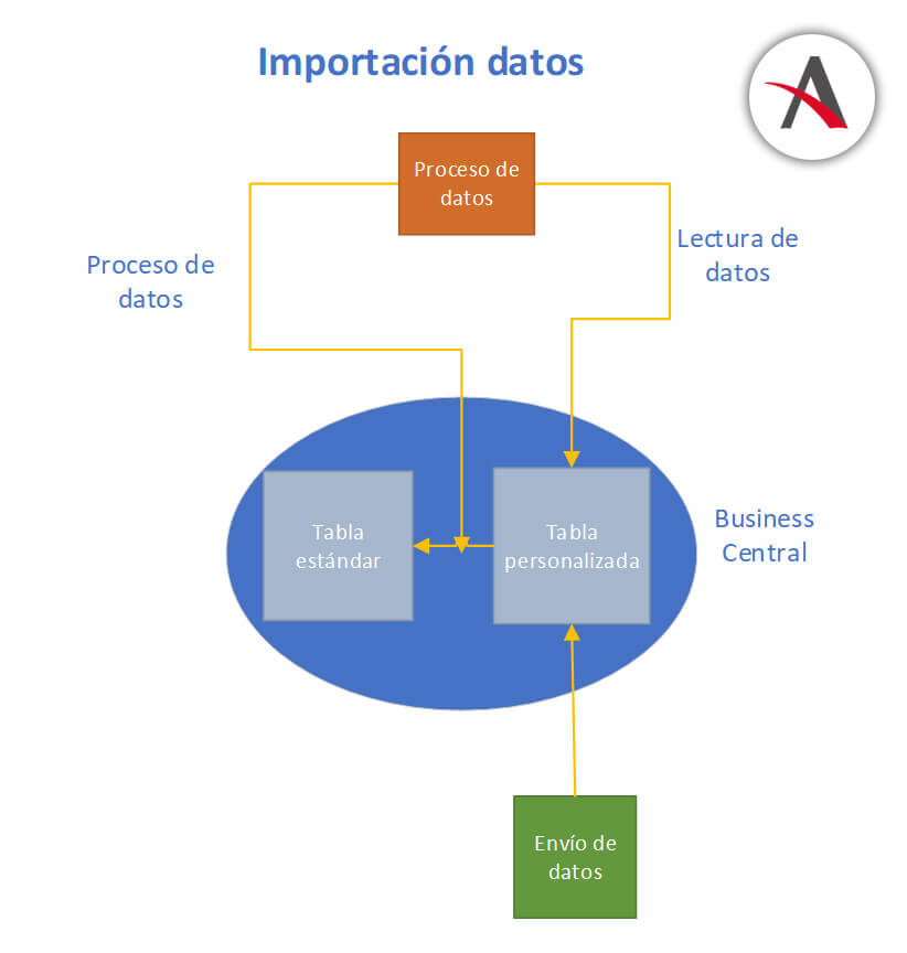 importacion-datos-business-central