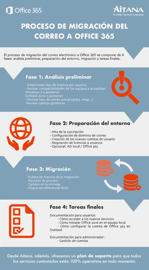 Infografía_migración-correo-o365