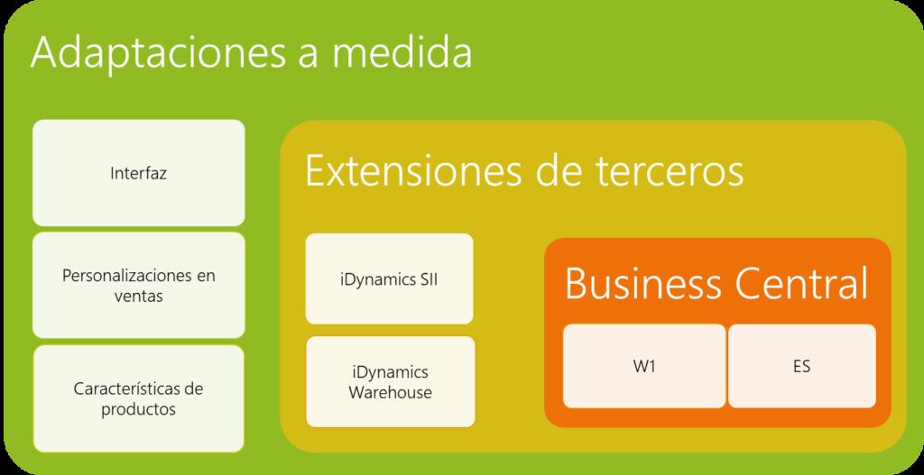 Programacion en extensiones con Business Central