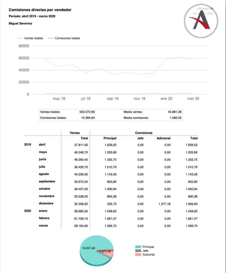 soluciones-distribucion-informes-comisiones