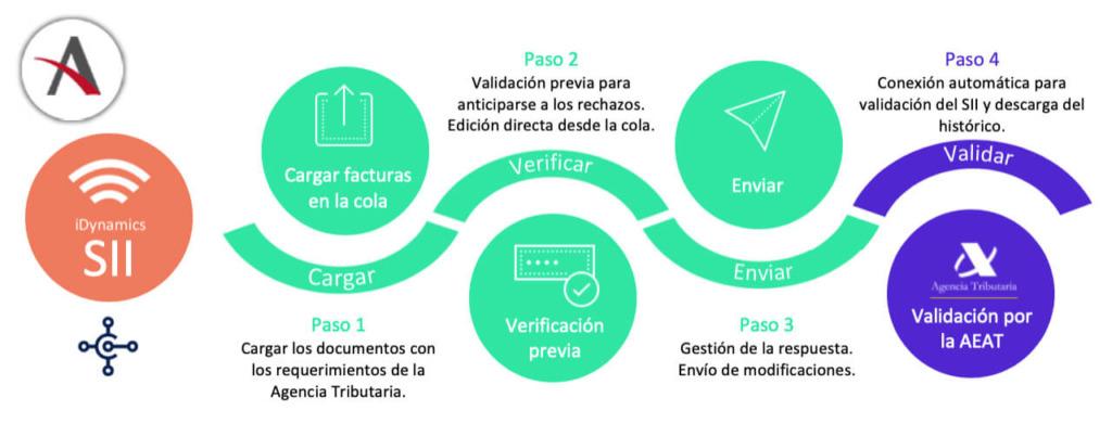 soluciones-distribucion-sii