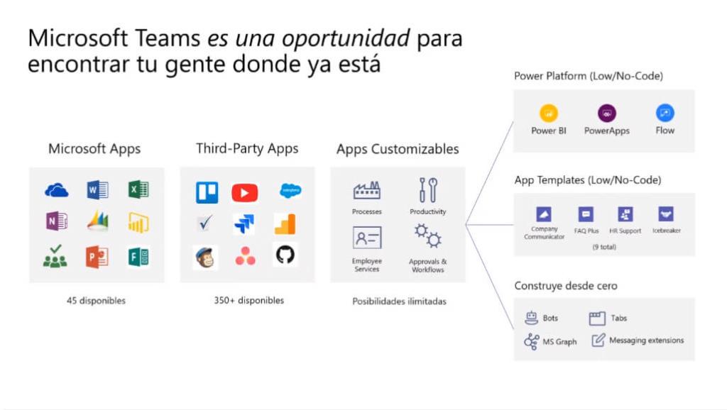 tipos-aplicaciones-integrar-microsoft-teams