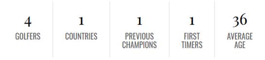 Detalles-Torneo-Masters-de-Golf-2020