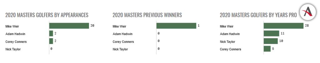 Mas-estadisticas-del-Torneo-Masters-de-Golf-2020