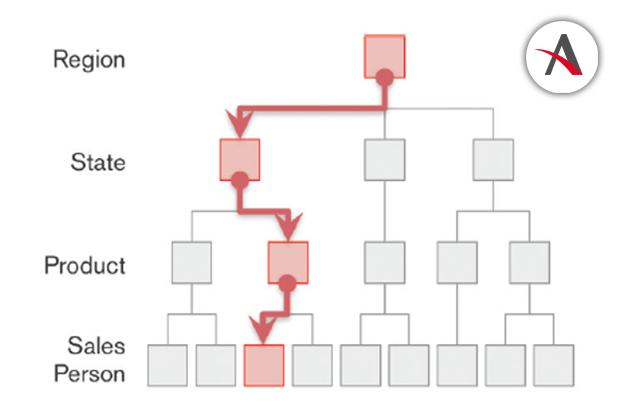 Modelo-relacional-tradicional