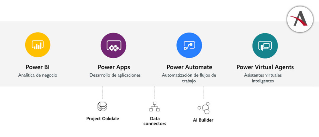 aplicaciones-low-code-de-power-platform