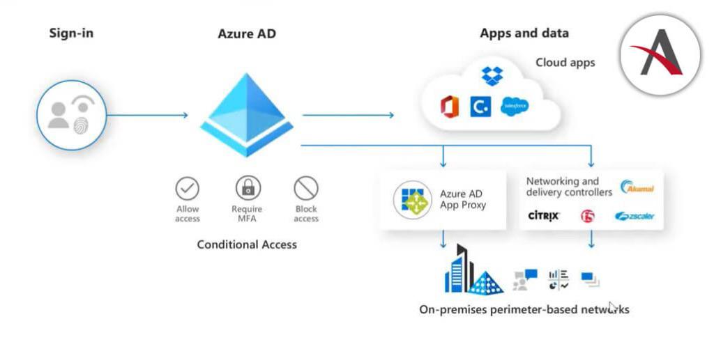 Azure-AD-Premium-1