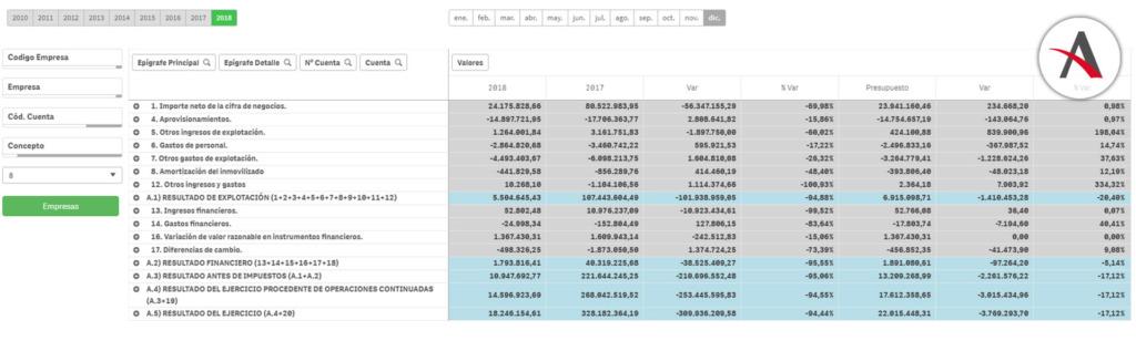 balance-cuenta-resultados-cuadro-de-mando-financiero-qlik-sense