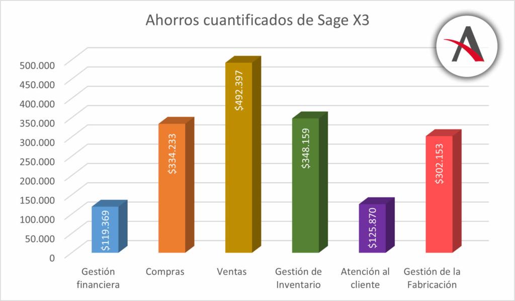 departamentos-impacto-ecomomico-implantar-Sage-X3
